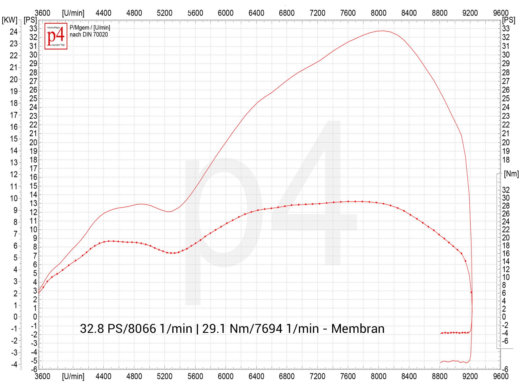 Motorsetup Konfigurator PX 200 on