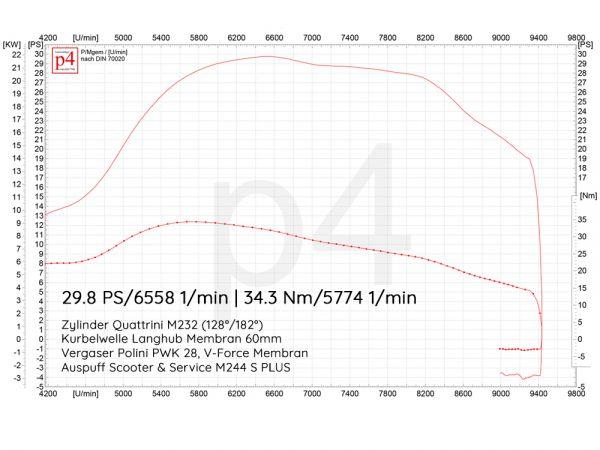 Motorsetup Konfigurator Quattrini 244ccm