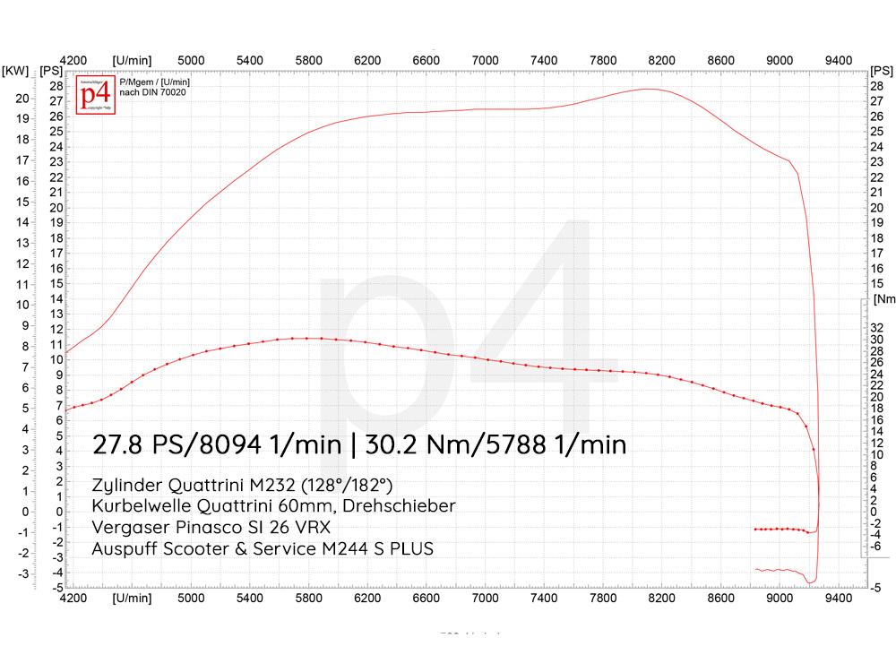 Leistungsdiagramm-Quattrini-M244-Drehschieber