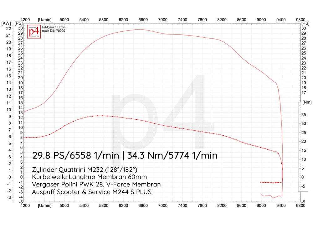 Leistungsdiagramm-Quattrini-M244-MembranHfybvjqpHce0I